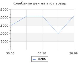 Изменение цены на Ковёр 0.80х1.50 cotton leopar grey Ковровые галереи