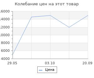 Изменение цены на Ковёр 0.80х1.50 сарай имге 1234b/блю Ковровые галереи
