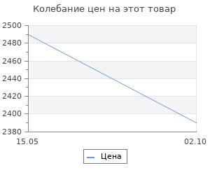 Изменение цены на Джинсы