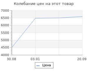 Изменение цены на Ковёр 0.70х1.10 romano cotton №5 Ковровые галереи