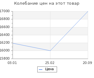 Изменение цены на Ковёр 0.80х1.45 и-шаги мэджик микс 1 Ковровые галереи