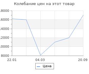 Изменение цены на Ковёр 0.80х1.45 и-шаги мэджик микс 3 Ковровые галереи
