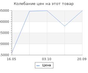 Изменение цены на Ковёр 1.00х1.50 ker maral ред/крем 0361 Ковровые галереи