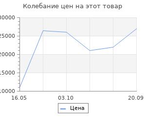 Изменение цены на Ковёр 1.00х1.50 doghabi голубой/фиолет Ковровые галереи