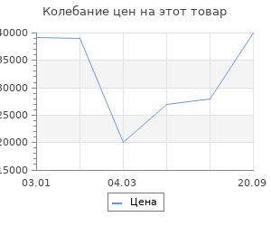 Изменение цены на Ковёр 1.40х2.00 и-шаги мэджик микс-1 Ковровые галереи