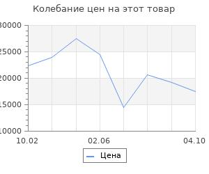 Изменение цены на Серьги cо swarovski SOKOLOV