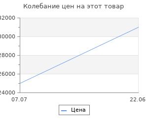 Изменение цены на Биокамин Эстиво BK-012