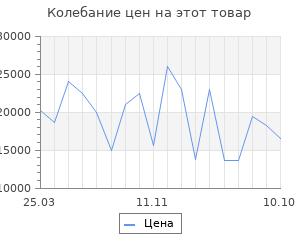 Изменение цены на Серьги в форме сердца SOKOLOV из золота