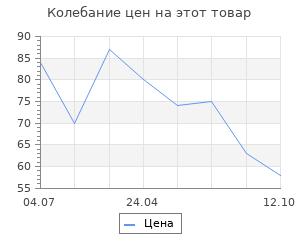 """Изменение цены на Конверт для денег """"С днём рождения, друг"""" , 8*16см,  картон"""