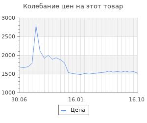 """Изменение цены на STM Laptop Cooling IP17 Black (17,3"""", 2x(125x125), 2x2 LED backlight, Black plastic+metal mesh"""
