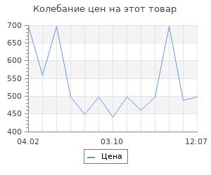 Изменение цены на Коврик Emmevi rebus 53x80 см