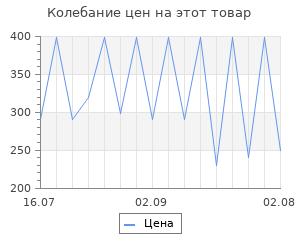 Изменение цены на Коврик Emmevi zara 57x40 см