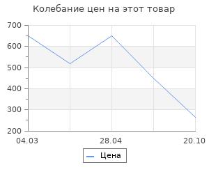 Изменение цены на Коврик влаговпитывающий Vortex samba 40x60 см