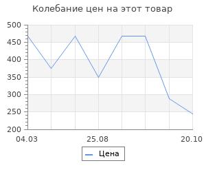Изменение цены на Коврик хлопковый Vortex орнамент 40x60 см