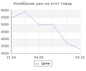 Изменение цены на Коврик для ванной комнаты Carl зеленый 60*90 Ridder
