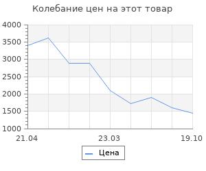 Изменение цены на Коврик для ванной комнаты Soft фиолетовый 55*85 Ridder