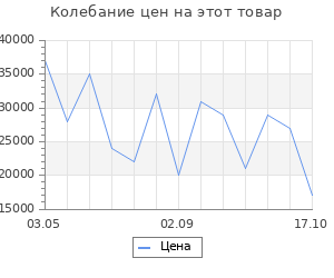 Изменение цены на Кухонный гарнитур Форест