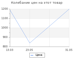 Изменение цены на Коврик для ванной Wenko sanitary 71х36 см