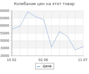 Изменение цены на Серьги SOKOLOV из золота с сапфирами