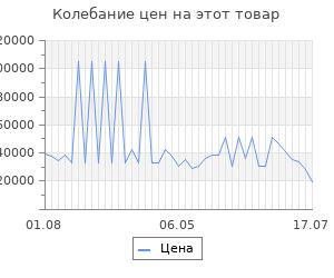 Изменение цены на Серьги SOKOLOV из золота с бриллиантами и белой керамикой