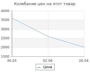 Изменение цены на Коврик Ag concept 60х90 см голубой с кругами