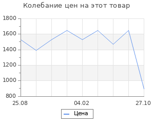 Изменение цены на Коврик till 57x180 (TTTILL5718)