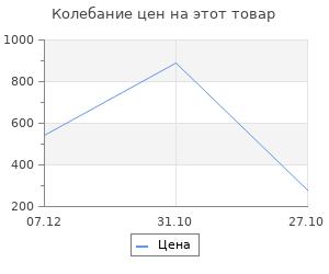 Изменение цены на Коврик Velcoc Virgo 60х90 см Yellow-Blue (V 311383/TCVIR6090)