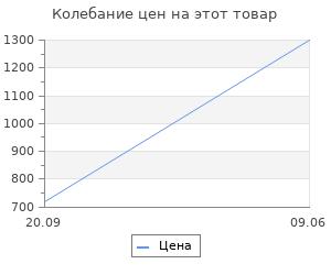 Изменение цены на Увлажнитель воздуха Proffi PH8751 Лампочка