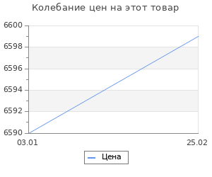 Изменение цены на Ковёр 0.80х1.25 фараше тренди 102/220 ов Ковровые галереи