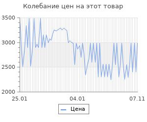 Изменение цены на Оконный термогигрометр tfa vision 30.5020