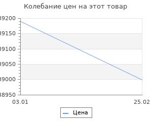 Изменение цены на Ковёр 1.40х2.00 и-шаги мэджик блэк Ковровые галереи