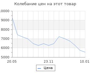 Изменение цены на Радиатор охлаждения для а/м Sportage III (10-)/iX35 (10-) G MT (Словакия) LUZAR