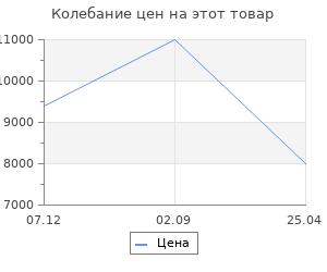 Изменение цены на Stilars Аксессуар для камина настен. 36x56 см