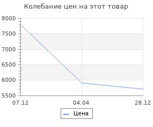 Изменение цены на Набор для камина корабль Stilars 464