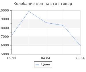 Изменение цены на Ограничитель для дров Stilars Венецианский 130451
