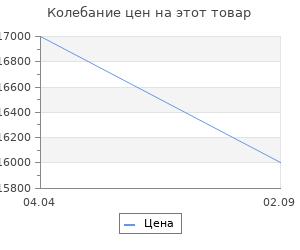 Изменение цены на Аксессуар для камина Барокко Stilars F-102А