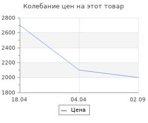 Изменение цены на Щипцы для камина Stilars 9.994А