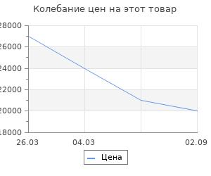 Изменение цены на Аксессуар для камина Stilars 19,5х84 см 474