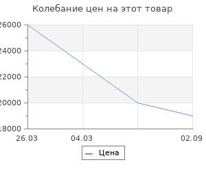 Изменение цены на Дровница Stilars Арабеска 2066