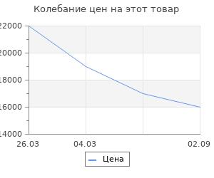 Изменение цены на Дровница Stilars 43х50 см металл 90-901