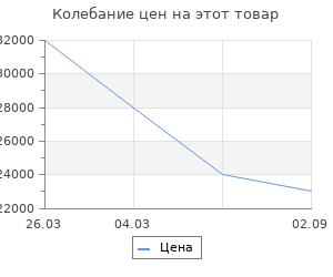 Изменение цены на Аксессуар для камина Stilars 25х73 см 475