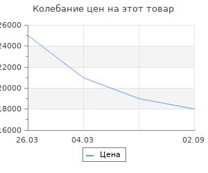 Изменение цены на Аксессуар для камина Stilars 72 см 1.187А