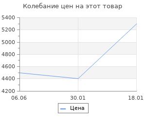 Изменение цены на Рюкзак для инструмента STANLEY STST1-72335