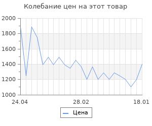 """Изменение цены на Сумка для инструмента STANLEY """"Basic"""" 12"""