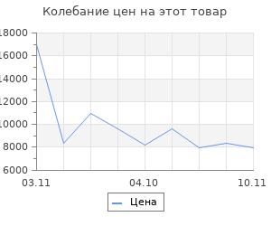 Изменение цены на Электрообогреватель Nobo NFK4S 05