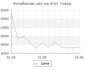 Изменение цены на Электрообогреватель Nobo nfc4w06  NFK4W05