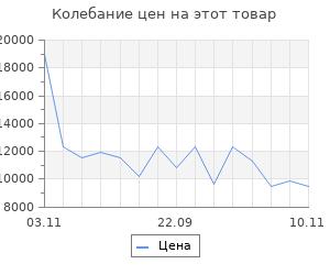 Изменение цены на Электрообогреватель Nobo NTL4S 07
