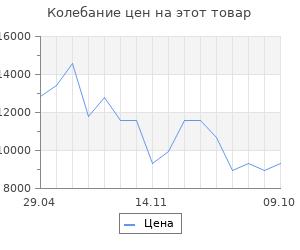 Изменение цены на Электрообогреватель Nobo 500w  ntl4s 05