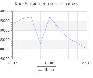 Изменение цены на Серьги SOKOLOV из золота