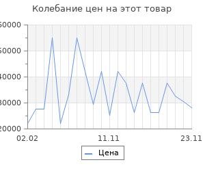 Изменение цены на Серьги SOKOLOV из золота с ситаллами и фианитами